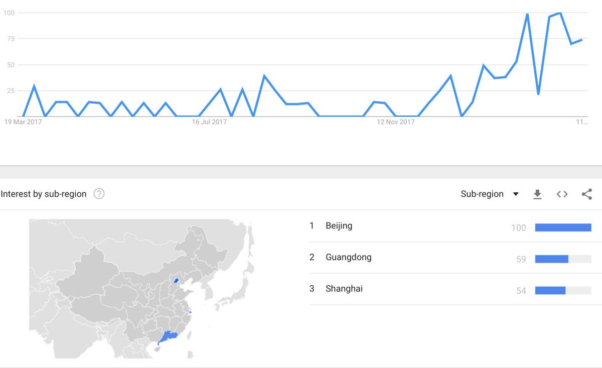谷歌趋势:程序员对以太坊兴趣创历史新高   中国高居榜首新加坡其次