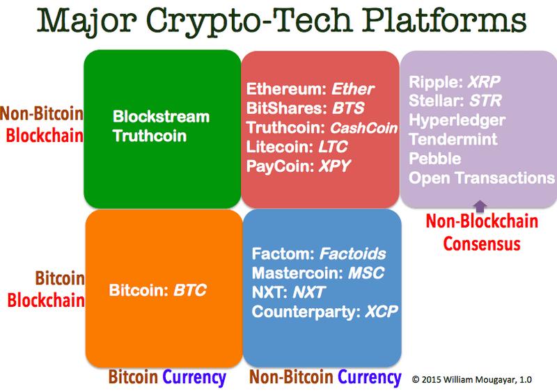 加密货币和区块链,哪一种网络效应更重要呢?