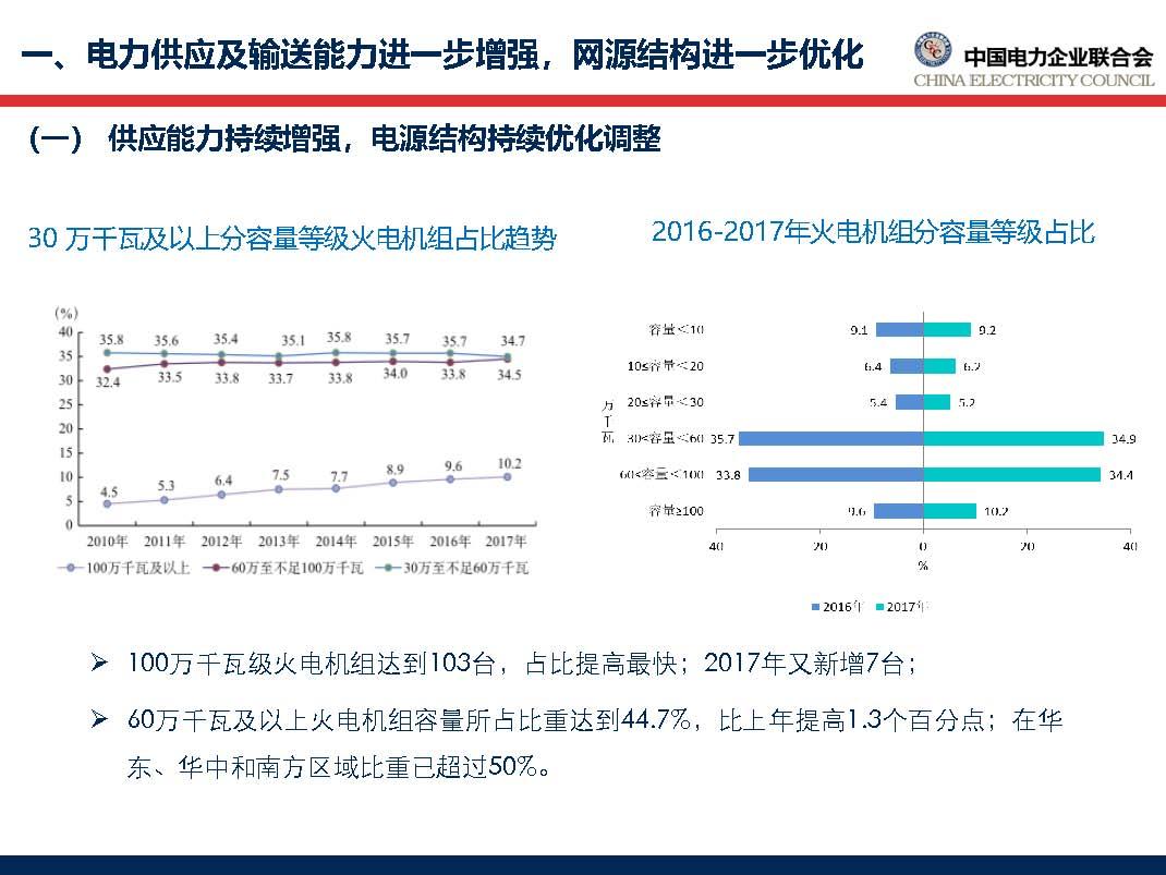 中国电力行业年度发展报告2018_页面_16.jpg