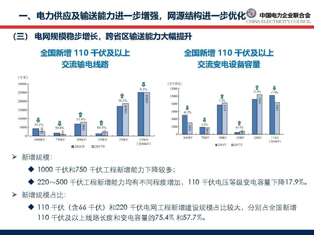 中国电力行业年度发展报告2018_页面_20.jpg