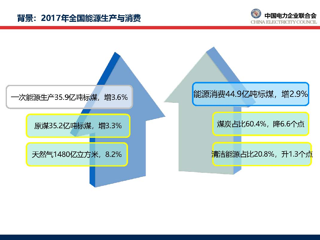 中国电力行业年度发展报告2018_页面_11.jpg