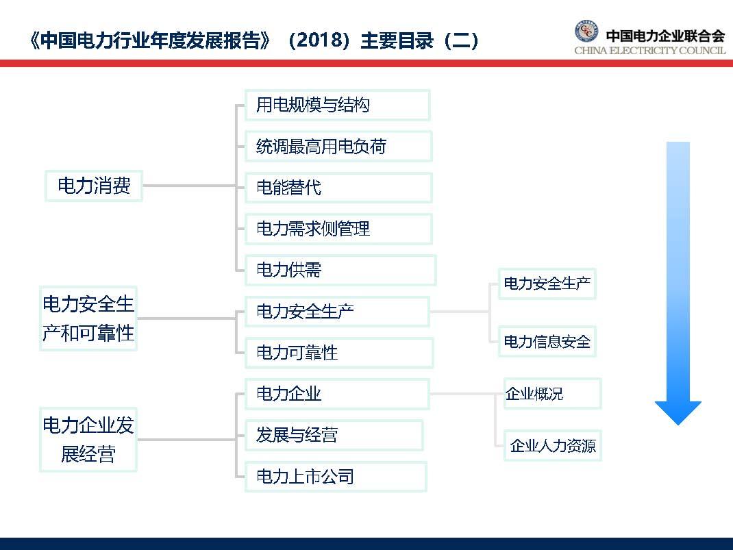 中国电力行业年度发展报告2018_页面_08.jpg