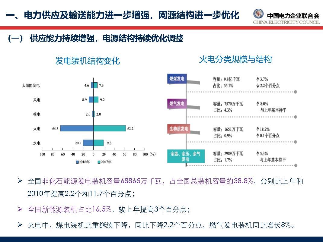 中国电力行业年度发展报告2018_页面_13.jpg