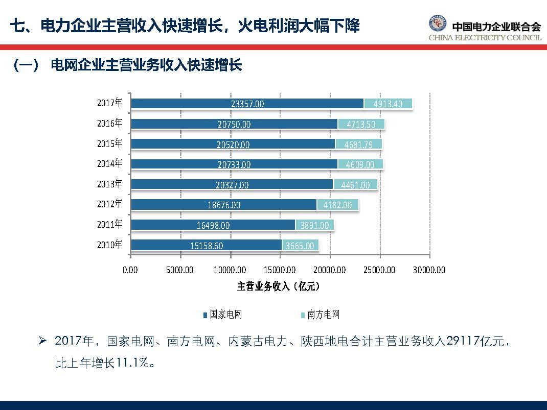 中国电力行业年度发展报告2018_页面_59.jpg
