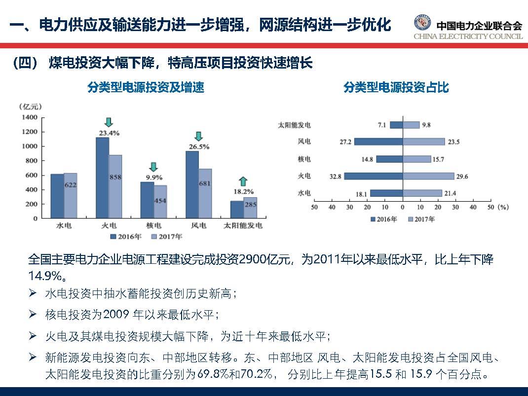 中国电力行业年度发展报告2018_页面_22.jpg