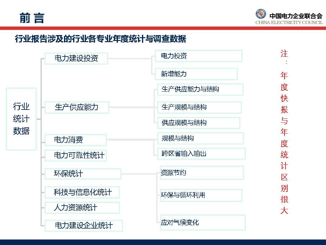 中国电力行业年度发展报告2018_页面_04.jpg