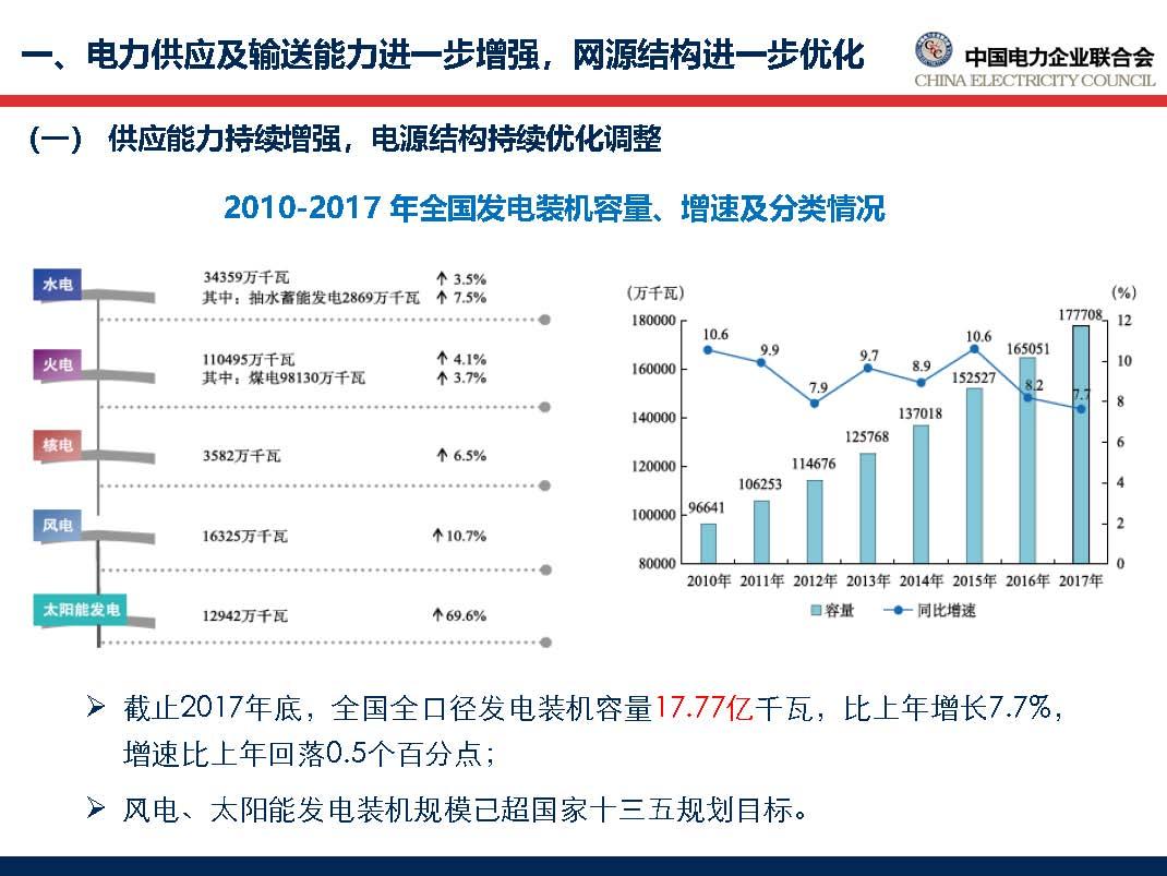 中国电力行业年度发展报告2018_页面_12.jpg
