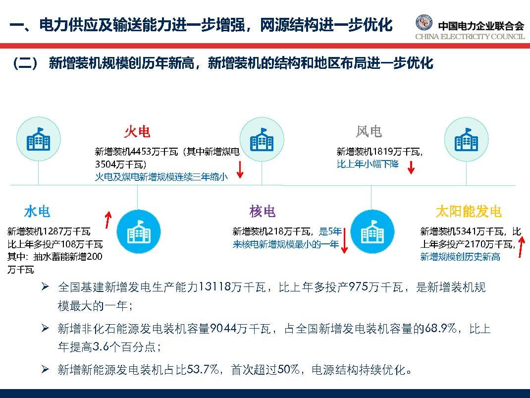 中国电力行业年度发展报告2018_页面_17.jpg