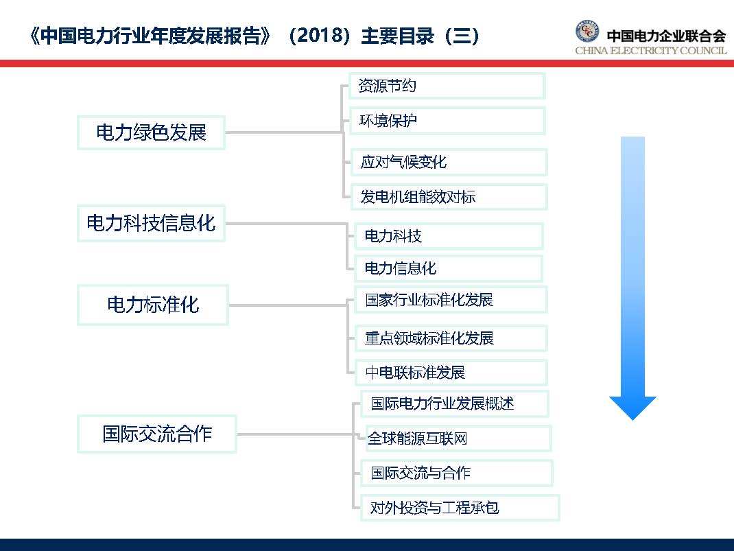 中国电力行业年度发展报告2018_页面_09.jpg